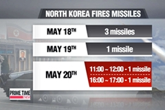 N. Korea test-fires short-range missiles for 3rd straight day