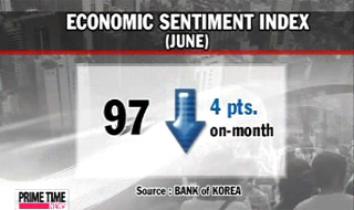 Economic Sentiment Falls in June Due to Concerns Over Eurozone Crisis