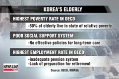 Korea ranks last in supporting elderly population: OECD figures