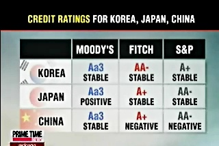 S&P Upgrades Korea's Credit Rating to A+